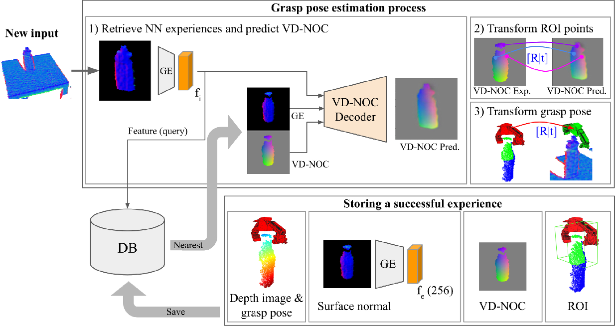 Figure 1 for DGCM-Net: Dense Geometrical Correspondence Matching Network for Incremental Experience-based Robotic Grasping