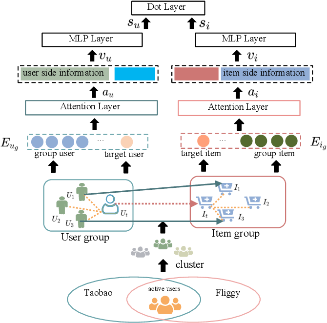 Figure 1 for LHRM: A LBS based Heterogeneous Relations Model for User Cold Start Recommendation in Online Travel Platform