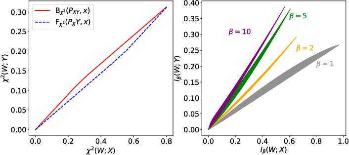 Figure 1 for Generalizing Bottleneck Problems