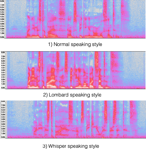 Figure 1 for Whispered and Lombard Neural Speech Synthesis