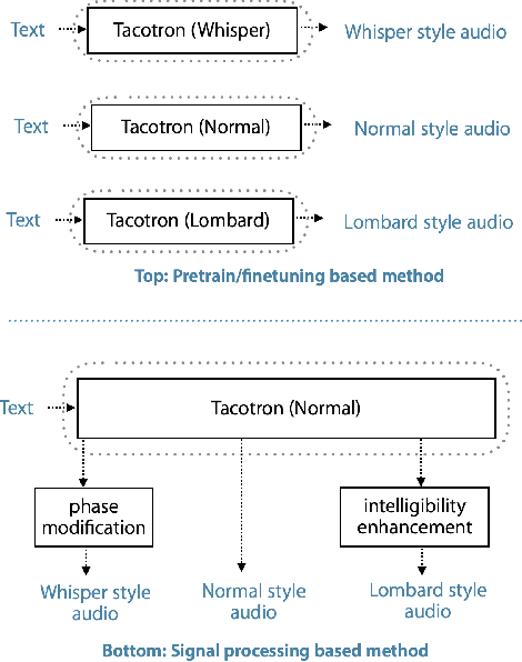 Figure 3 for Whispered and Lombard Neural Speech Synthesis