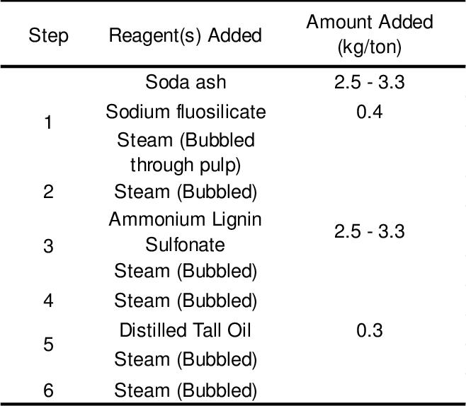 PDF] Advanced beneficiation of bastnaesite ore through centrifugal