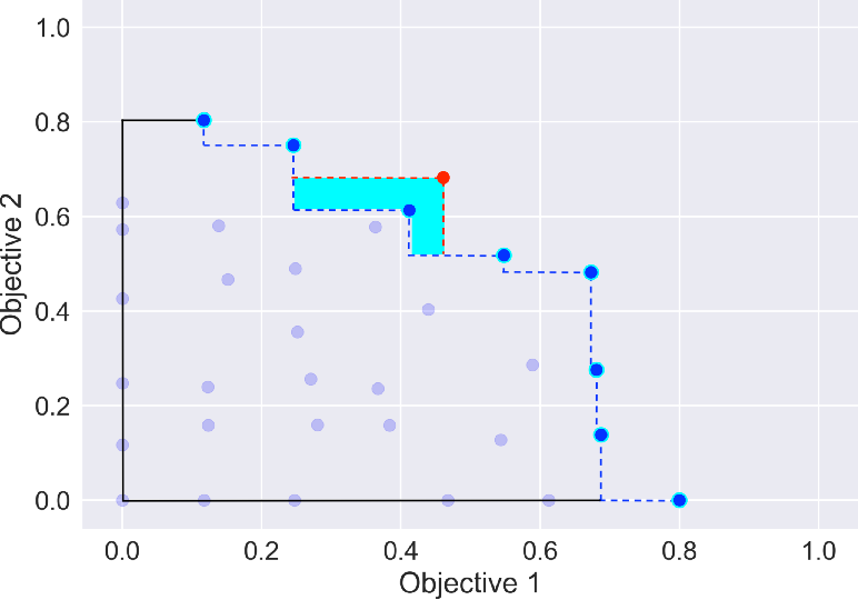 Figure 2 for Multi-Objective Bayesian Optimisation and Joint Inversion for Active Sensor Fusion