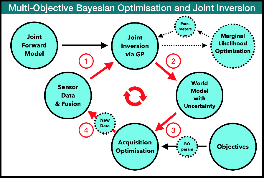 Figure 1 for Multi-Objective Bayesian Optimisation and Joint Inversion for Active Sensor Fusion