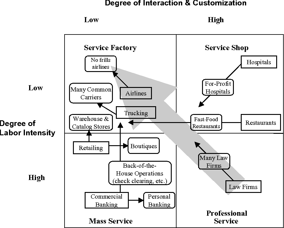 Service Businesses and Productivity - Semantic Scholar