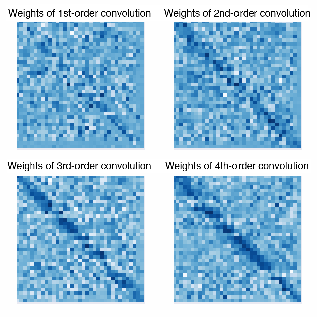 Figure 4 for Graph Convolution: A High-Order and Adaptive Approach
