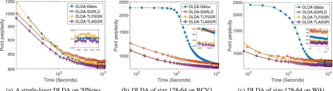 Figure 1 for Deep Latent Dirichlet Allocation with Topic-Layer-Adaptive Stochastic Gradient Riemannian MCMC