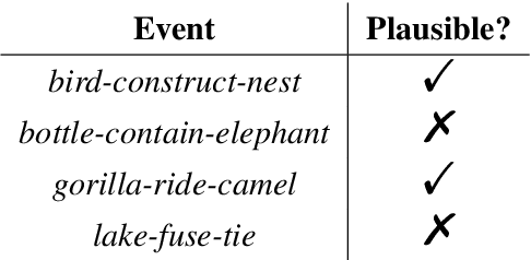 Figure 1 for Can a Gorilla Ride a Camel? Learning Semantic Plausibility from Text