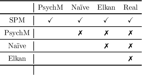 Figure 3 for Learning from Positive and Unlabeled Data by Identifying the Annotation Process