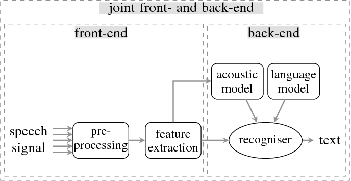 Figure 1 for Deep Learning for Environmentally Robust Speech Recognition: An Overview of Recent Developments