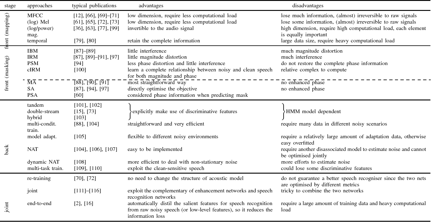 Figure 3 for Deep Learning for Environmentally Robust Speech Recognition: An Overview of Recent Developments