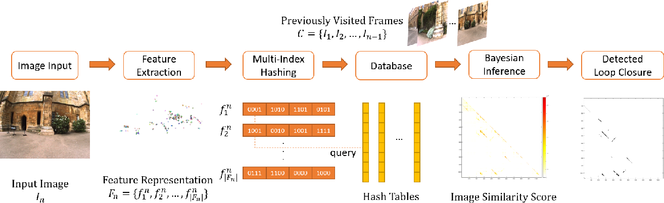 Figure 1 for MILD: Multi-Index hashing for Loop closure Detection