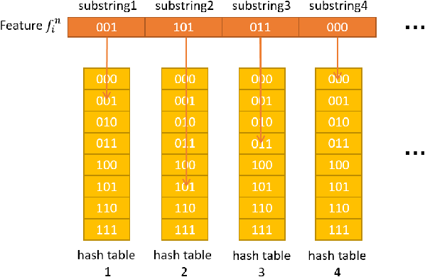 Figure 3 for MILD: Multi-Index hashing for Loop closure Detection