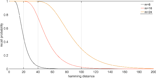 Figure 4 for MILD: Multi-Index hashing for Loop closure Detection