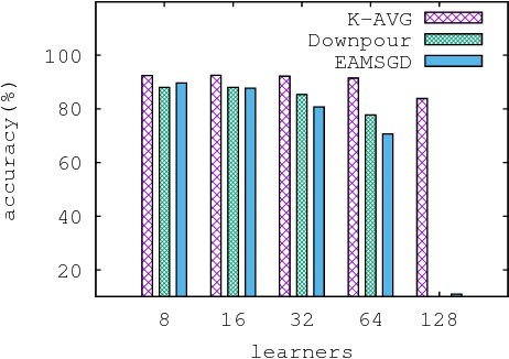 Figure 1 for On the convergence properties of a $K$-step averaging stochastic gradient descent algorithm for nonconvex optimization