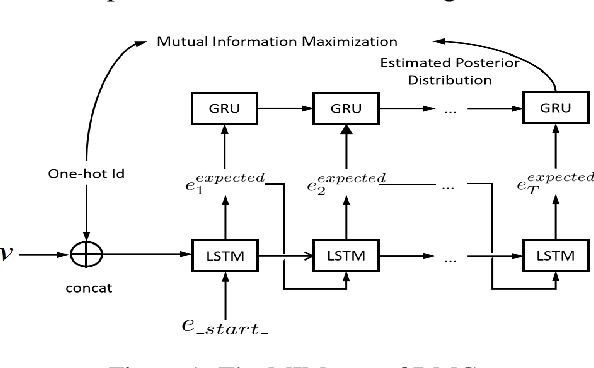Figure 1 for Diverse Melody Generation from Chinese Lyrics via Mutual Information Maximization
