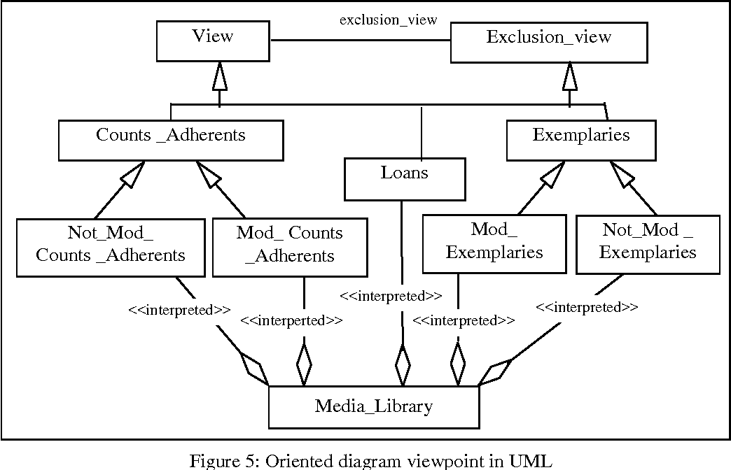 PDF] OBJECT-ORIENTED MODELING BY VIEWPOINT USING UML