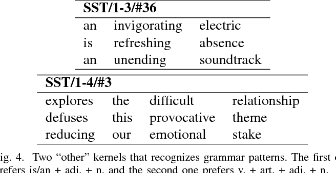 Figure 4 for What Does a TextCNN Learn?