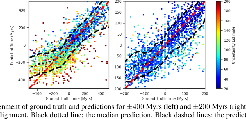 Figure 1 for A Deep Learning Approach for Characterizing Major Galaxy Mergers