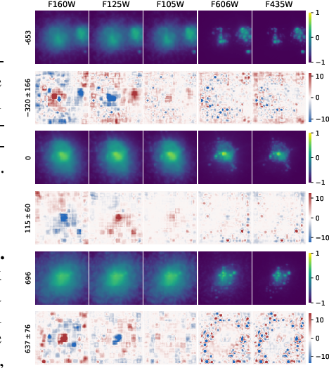 Figure 3 for A Deep Learning Approach for Characterizing Major Galaxy Mergers