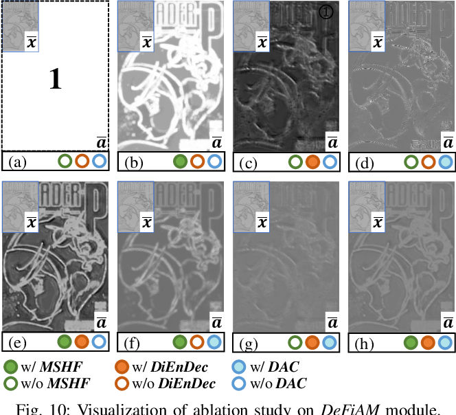 Figure 2 for Interpretable Detail-Fidelity Attention Network for Single Image Super-Resolution