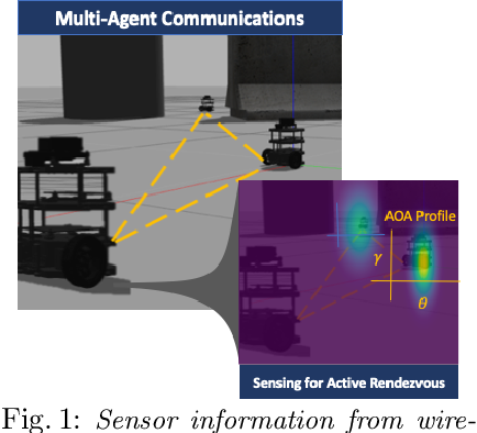 Figure 1 for Active Rendezvous for Multi-Robot Pose Graph Optimization using Sensing over Wi-Fi