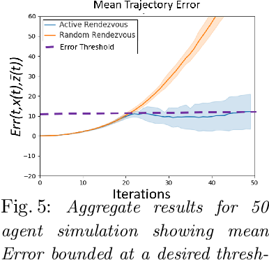Figure 4 for Active Rendezvous for Multi-Robot Pose Graph Optimization using Sensing over Wi-Fi