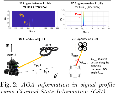 Figure 2 for Active Rendezvous for Multi-Robot Pose Graph Optimization using Sensing over Wi-Fi