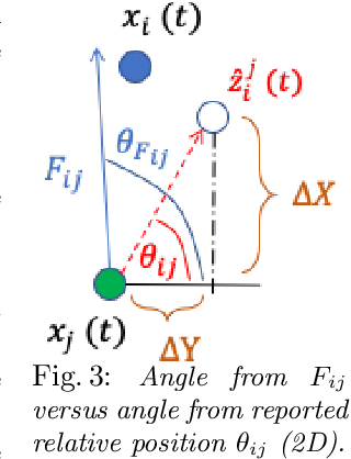 Figure 3 for Active Rendezvous for Multi-Robot Pose Graph Optimization using Sensing over Wi-Fi