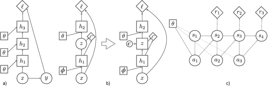 Figure 1 for Credit Assignment Techniques in Stochastic Computation Graphs