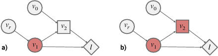 Figure 2 for Credit Assignment Techniques in Stochastic Computation Graphs