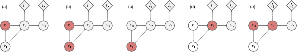 Figure 3 for Credit Assignment Techniques in Stochastic Computation Graphs