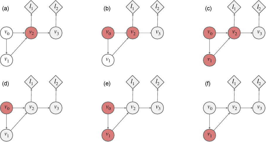 Figure 4 for Credit Assignment Techniques in Stochastic Computation Graphs