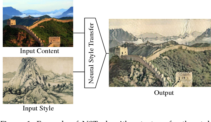 Figure 1 for Neural Style Transfer: A Review