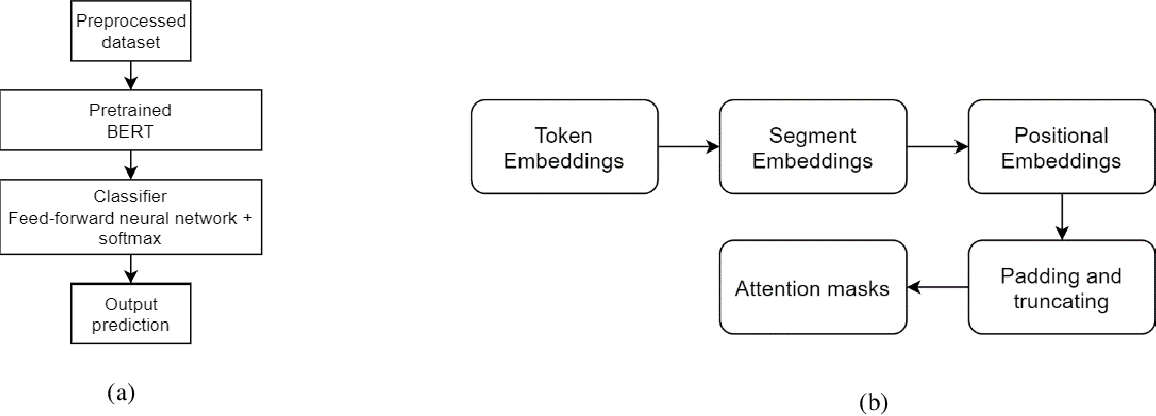 Figure 3 for An Automated Knowledge Mining and Document Classification System with Multi-model Transfer Learning