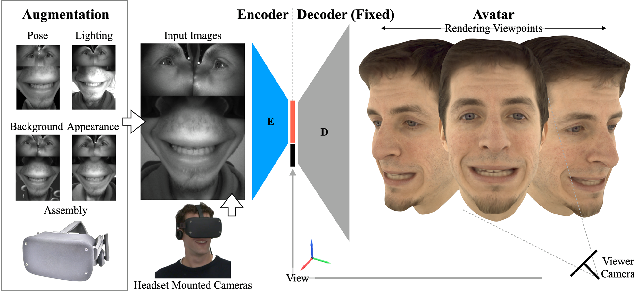 Figure 1 for Robust Egocentric Photo-realistic Facial Expression Transfer for Virtual Reality