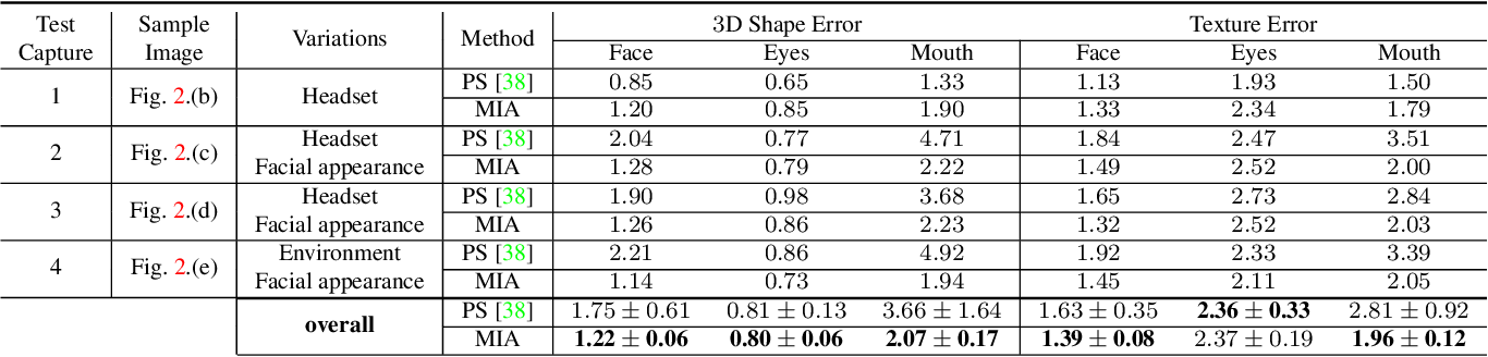 Figure 4 for Robust Egocentric Photo-realistic Facial Expression Transfer for Virtual Reality