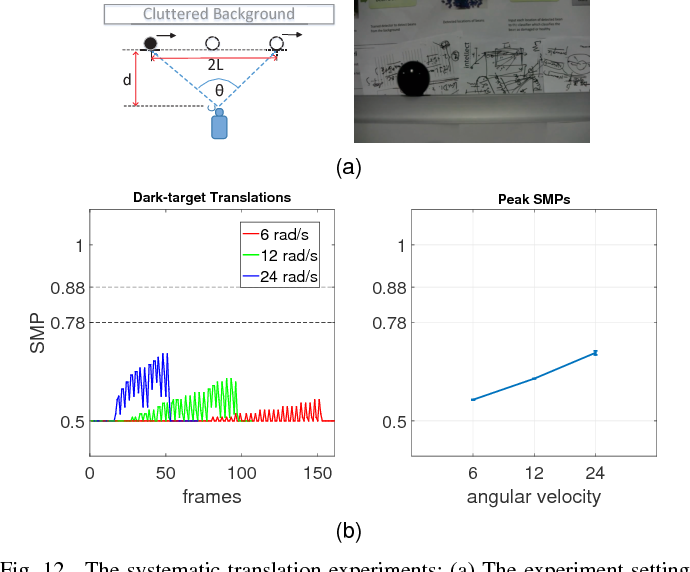 Figure 4 for Collision Selective Visual Neural Network Inspired by LGMD2 Neurons in Juvenile Locusts