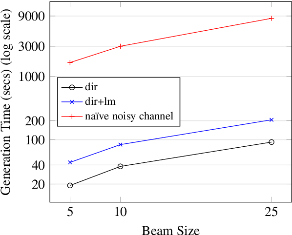 Figure 1 for Language Models not just for Pre-training: Fast Online Neural Noisy Channel Modeling