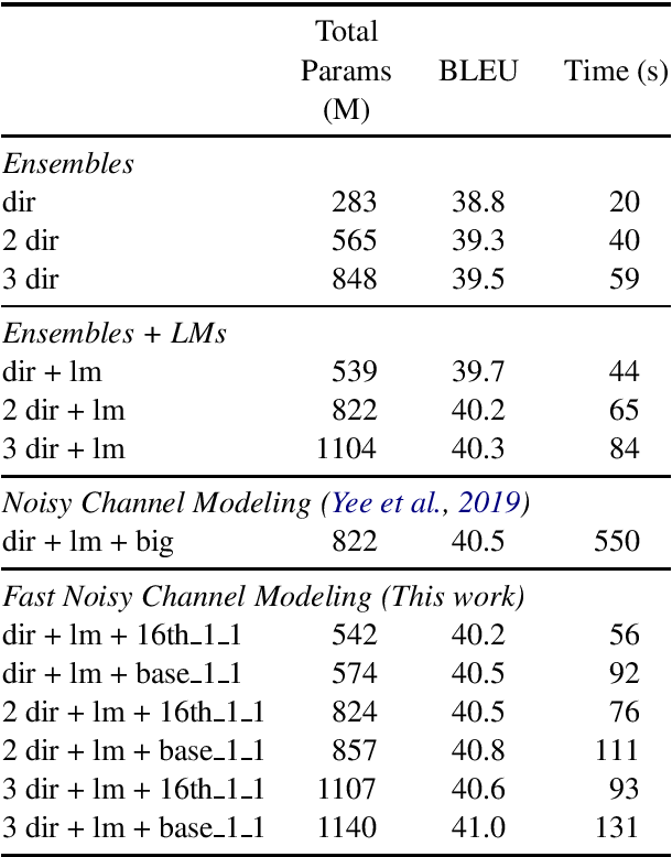 Figure 3 for Language Models not just for Pre-training: Fast Online Neural Noisy Channel Modeling
