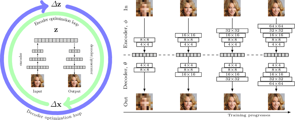 Figure 3 for Recursive Chaining of Reversible Image-to-image Translators For Face Aging