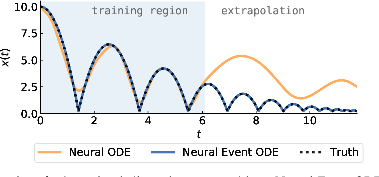 Figure 1 for Learning Neural Event Functions for Ordinary Differential Equations