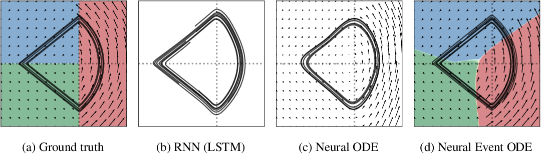 Figure 3 for Learning Neural Event Functions for Ordinary Differential Equations