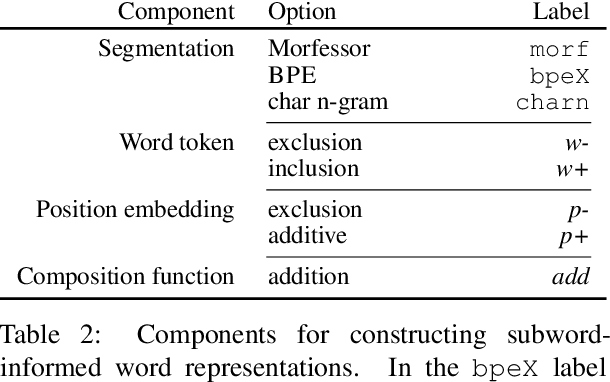 Figure 3 for On the Importance of Subword Information for Morphological Tasks in Truly Low-Resource Languages