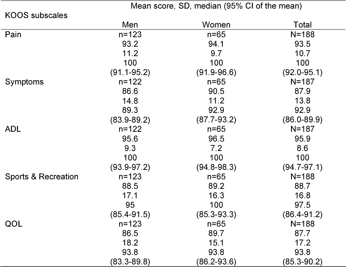 Table 2. KOOS scores given as mean, standard deviation (SD), median, (95% confidence interval (CI) of the mean) for men, women and the total study population.