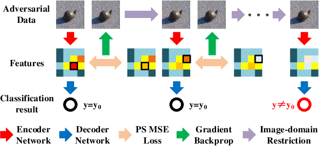 Figure 1 for Blurring Fools the Network -- Adversarial Attacks by Feature Peak Suppression and Gaussian Blurring