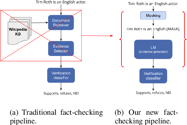 Figure 1 for Language Models as Fact Checkers?