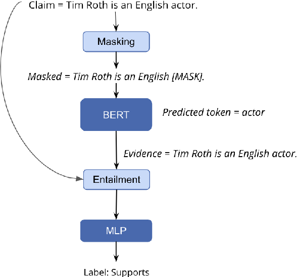 Figure 3 for Language Models as Fact Checkers?