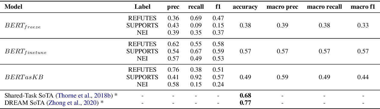 Figure 2 for Language Models as Fact Checkers?
