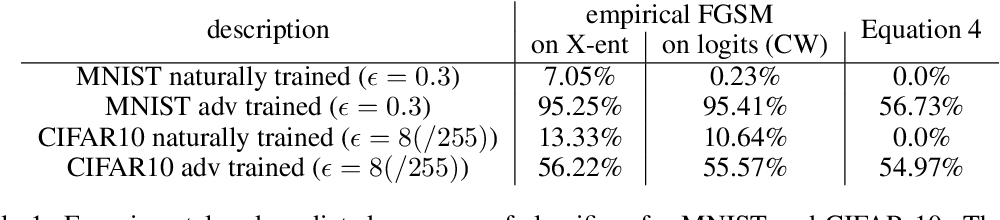 Figure 1 for Label Smoothing and Logit Squeezing: A Replacement for Adversarial Training?